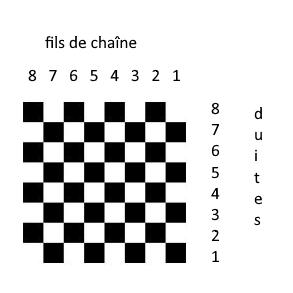 représentation schématique d'une armure